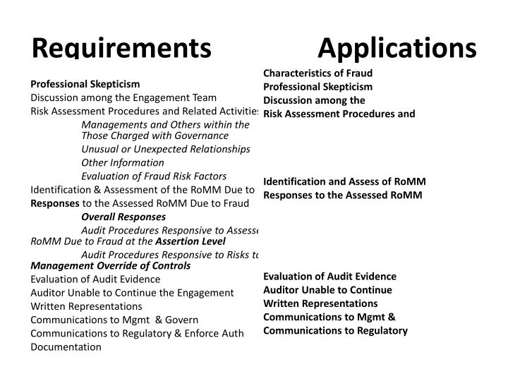 Requirements               Applications