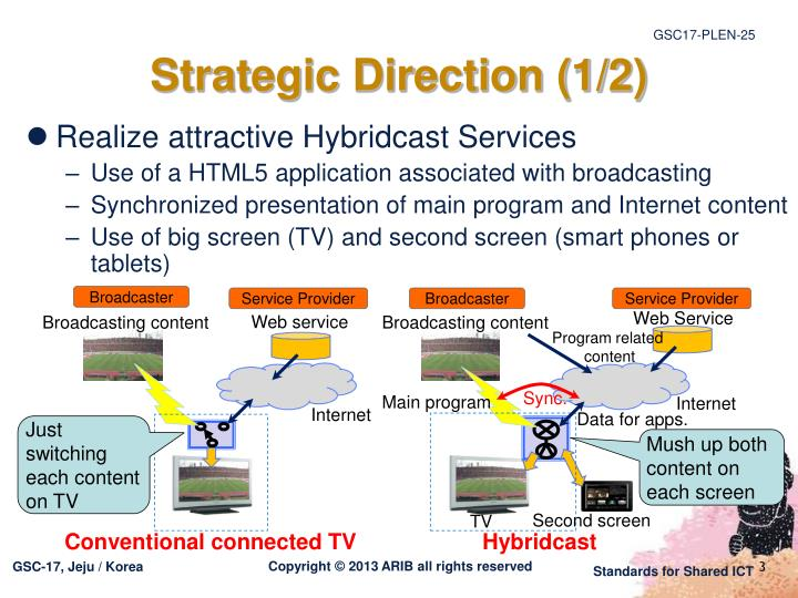 Strategic direction 1 2