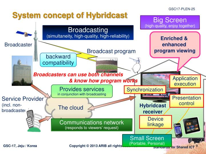 System concept of Hybridcast