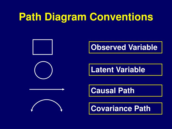 Path Diagram Conventions