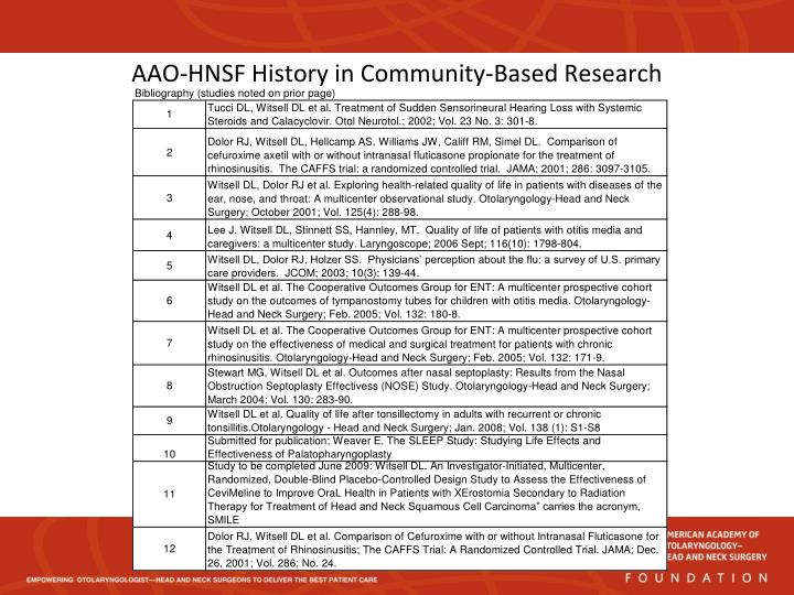 AAO-HNSF History in Community-Based Research