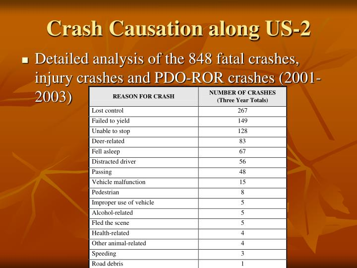 Crash Causation along US-2