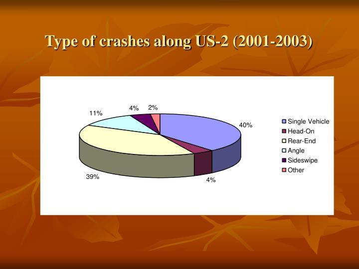 Type of crashes along US-2 (2001-2003)