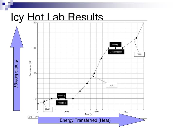 Icy Hot Lab Results