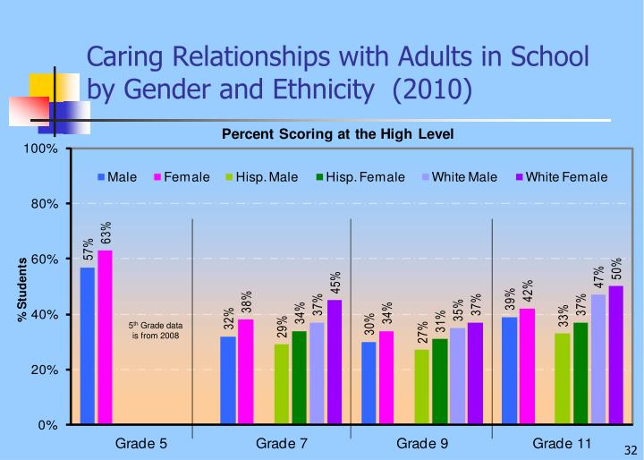Caring Relationships with Adults in School by Gender and Ethnicity  (2010)