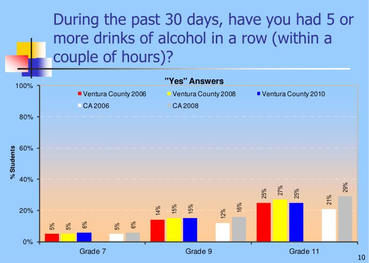 During the past 30 days, have you had 5 or more drinks of alcohol in a row