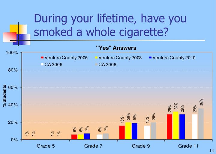 During your lifetime, have you smoked a whole cigarette?