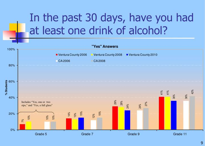 In the past 30 days, have you had at least one drink of alcohol?