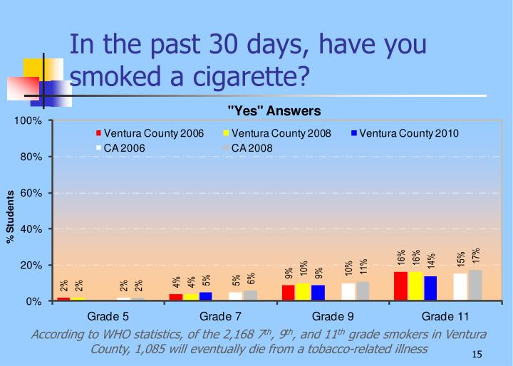 In the past 30 days, have you smoked a cigarette?