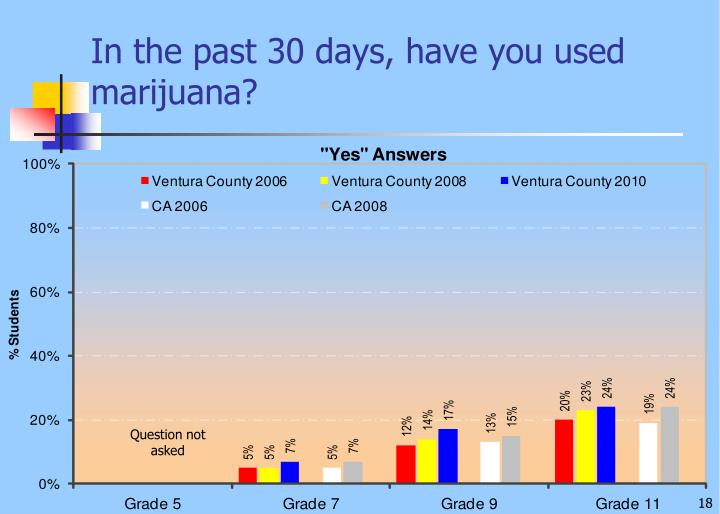 In the past 30 days, have you used marijuana?