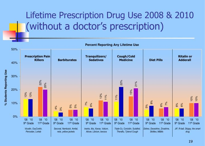 Lifetime Prescription Drug Use 2008 & 2010