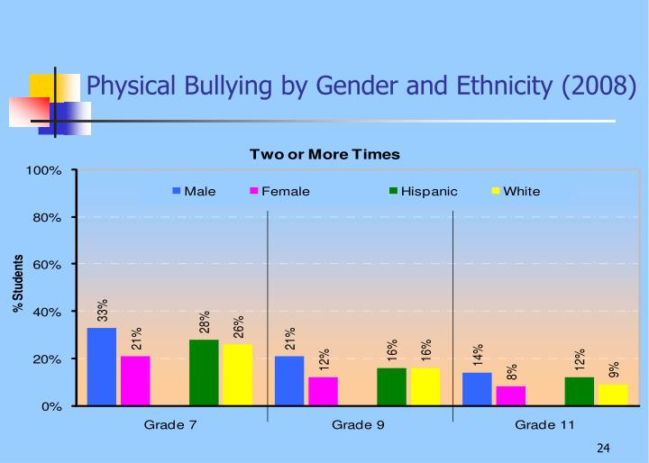 Physical Bullying by Gender and Ethnicity (2008)