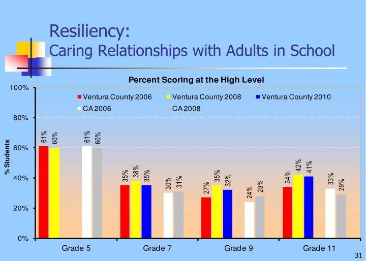 Resiliency: