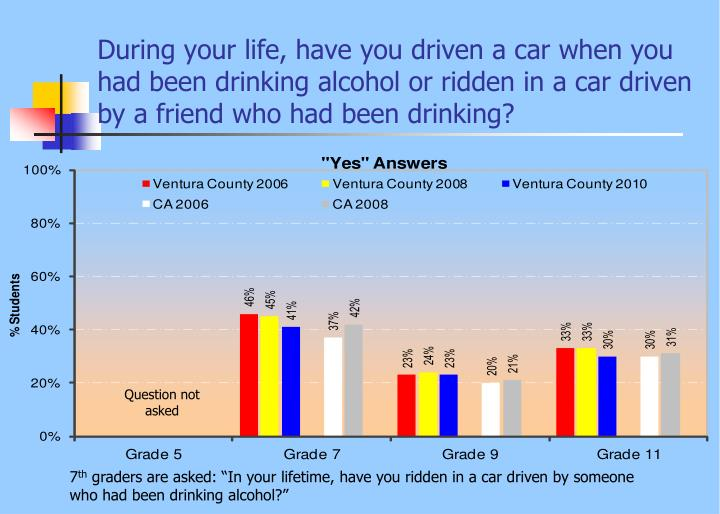 During your life, have you driven a car when you had been drinking alcohol or ridden in a car driven by a friend who had been drinking?