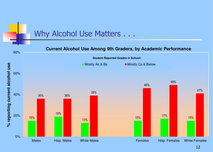 Why Alcohol Use Matters . . .