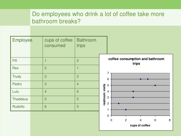 Do employees who drink a lot of coffee take more bathroom breaks?