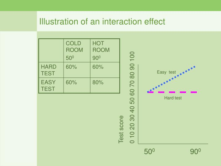 Illustration of an interaction effect
