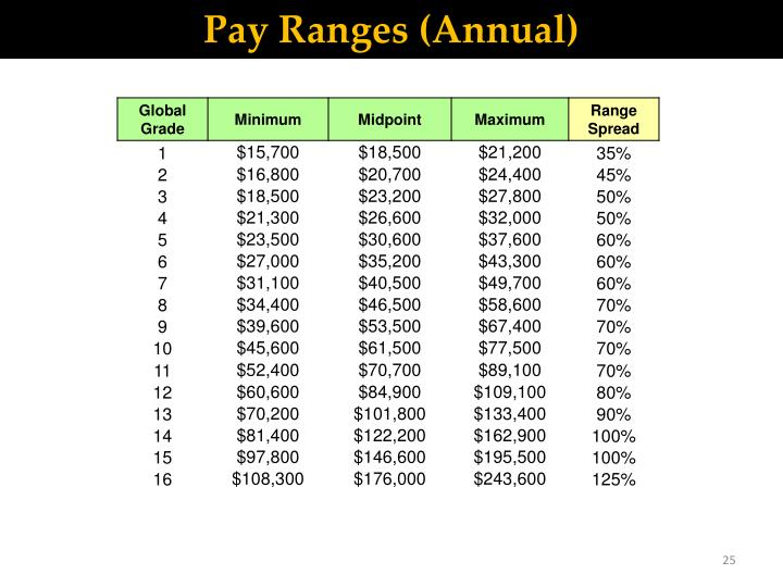 Pay Ranges (Annual)