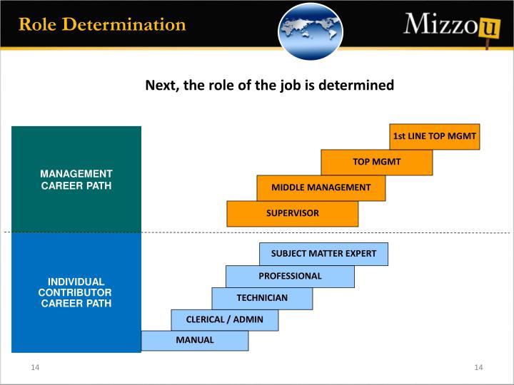 Role Determination