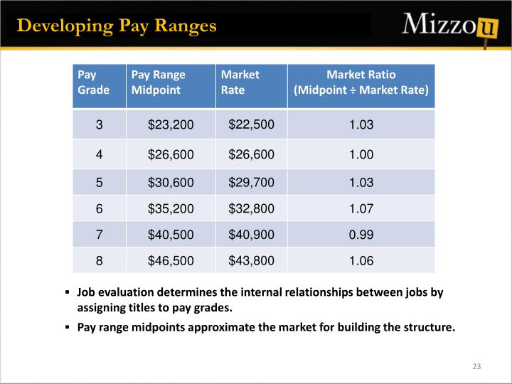 Developing Pay Ranges