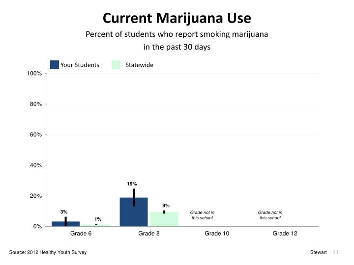 Current Marijuana Use
