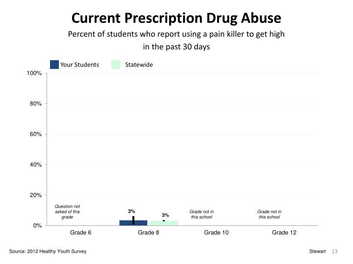 Current Prescription Drug Abuse