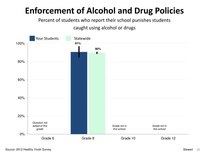 Enforcement of Alcohol and Drug Policies