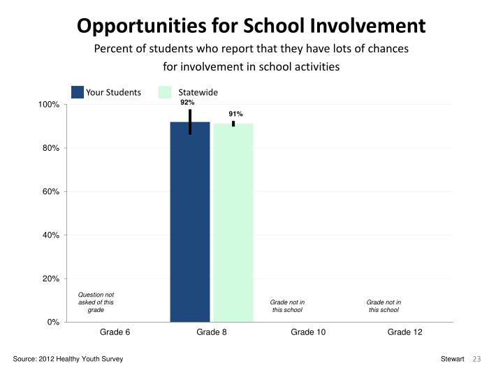 Opportunities for School Involvement