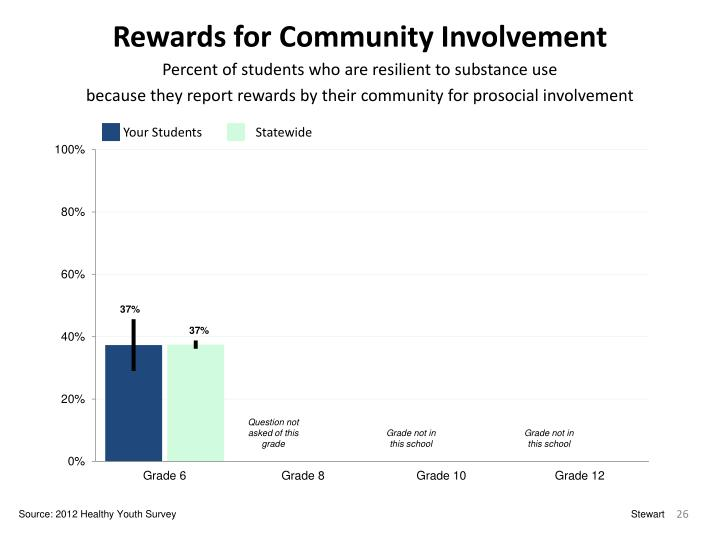 Rewards for Community Involvement