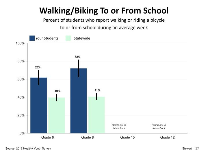 Walking/Biking To or From School
