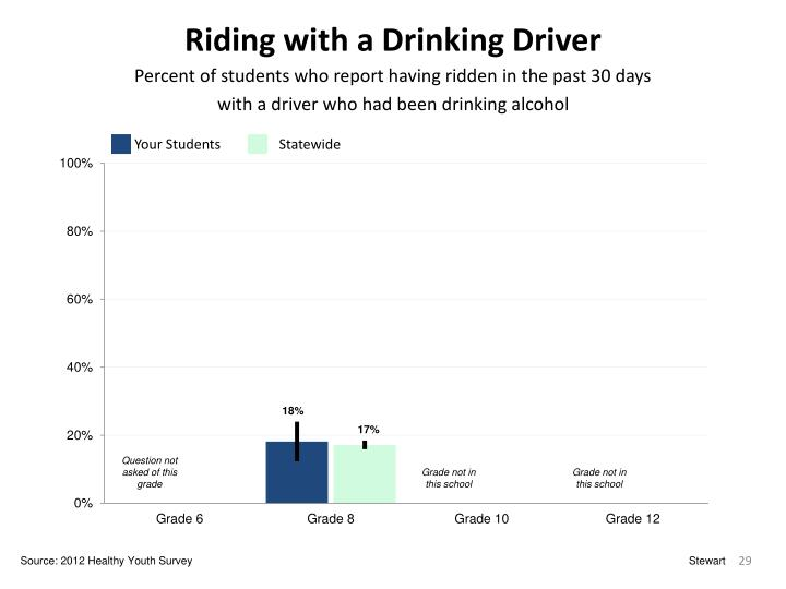 Riding with a Drinking Driver