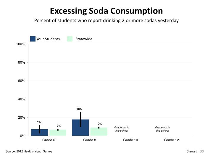 Excessing Soda Consumption