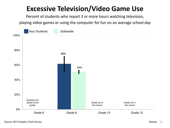 Excessive Television/Video Game Use