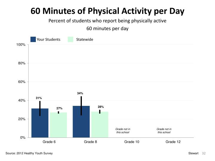 60 Minutes of Physical Activity per Day