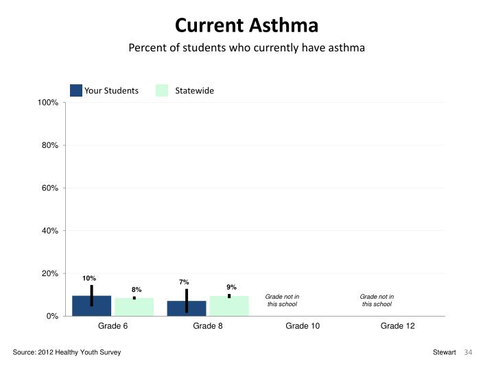 Current Asthma