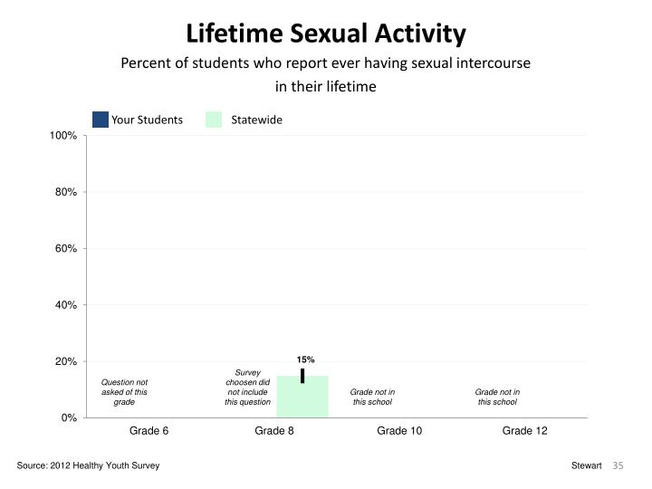 Lifetime Sexual Activity