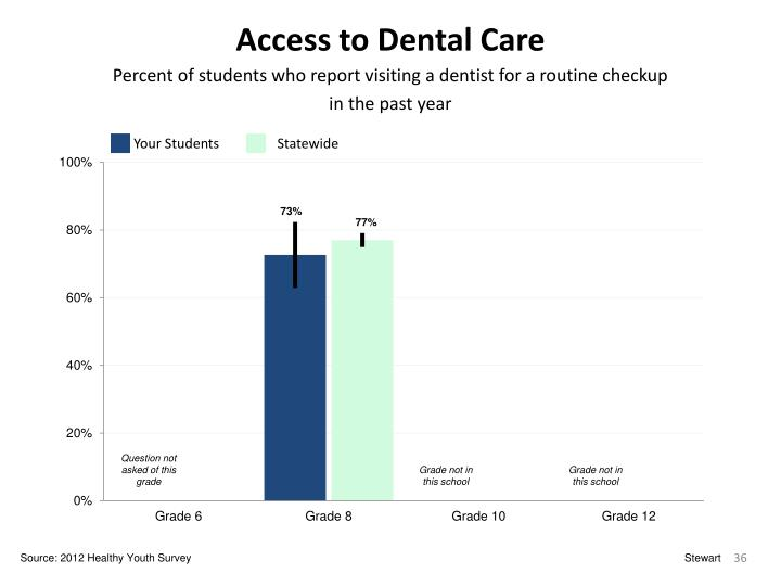 Access to Dental Care