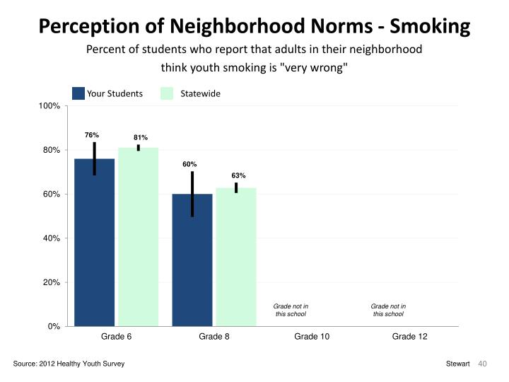 Perception of Neighborhood Norms - Smoking