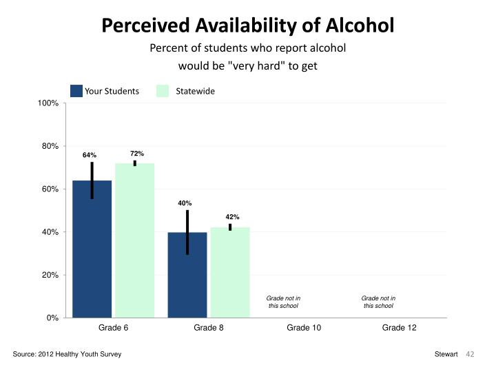 Perceived Availability of Alcohol