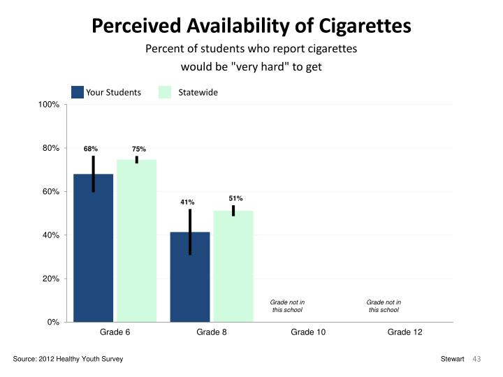 Perceived Availability of Cigarettes