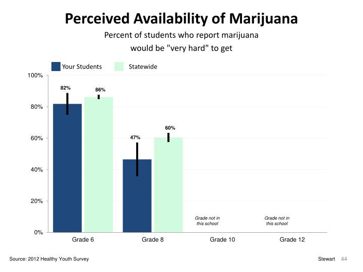 Perceived Availability of Marijuana
