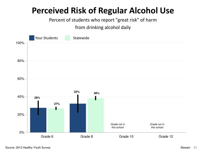 Perceived Risk of Regular Alcohol Use