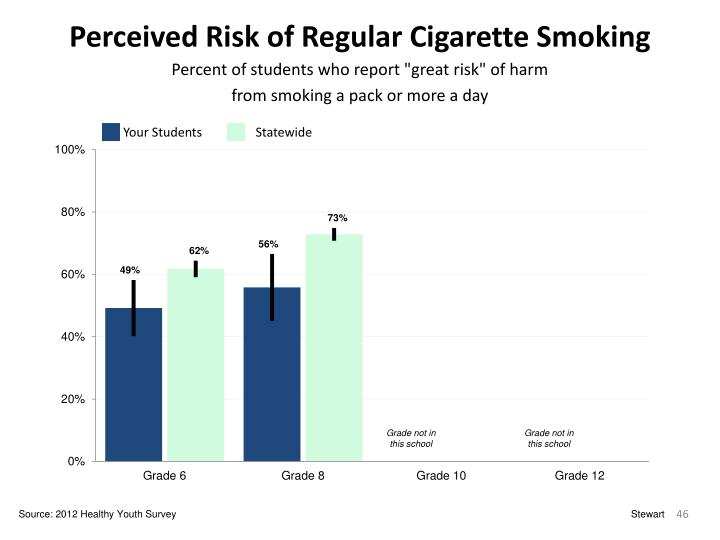 Perceived Risk of Regular Cigarette Smoking