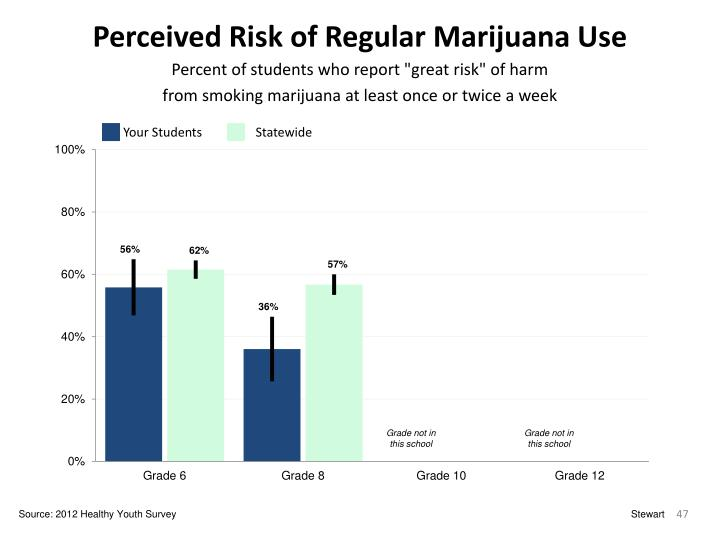 Perceived Risk of Regular Marijuana Use