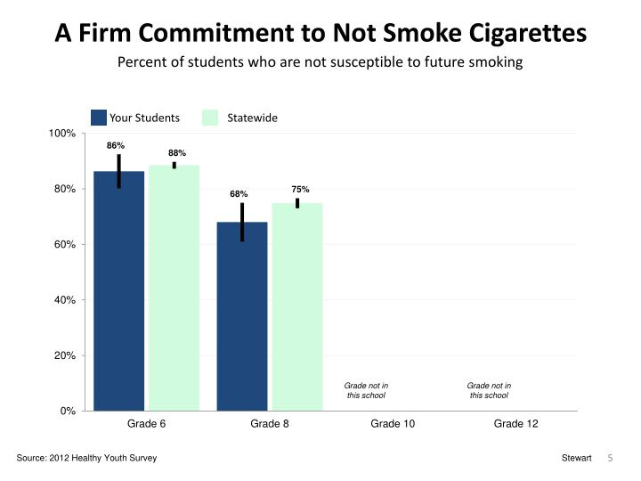 A Firm Commitment to Not Smoke Cigarettes