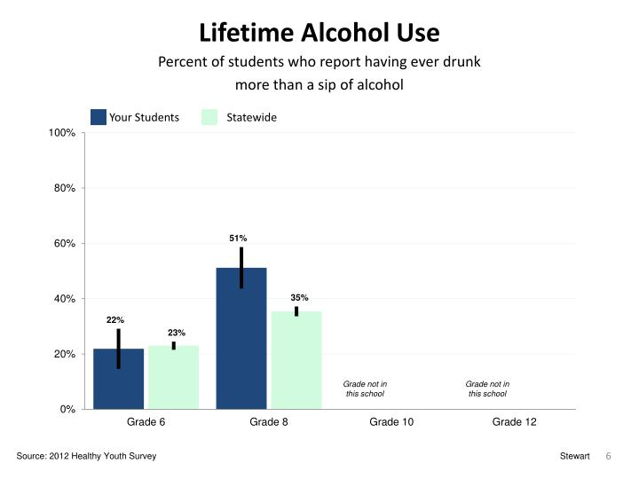Lifetime Alcohol Use