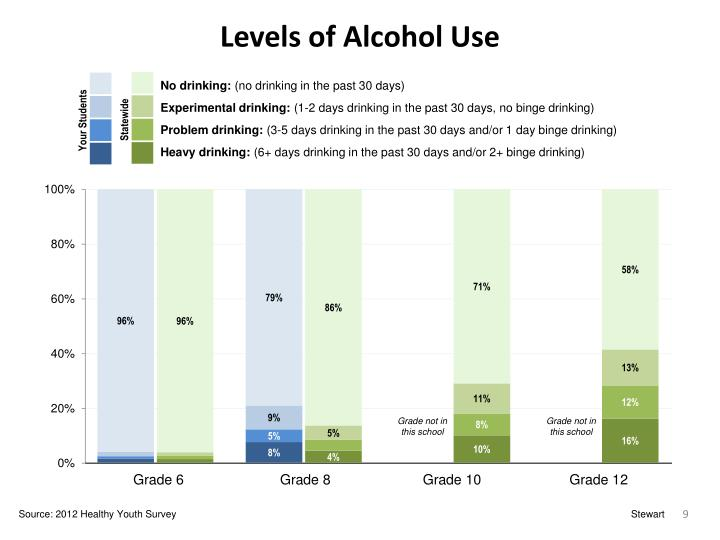Levels of Alcohol Use