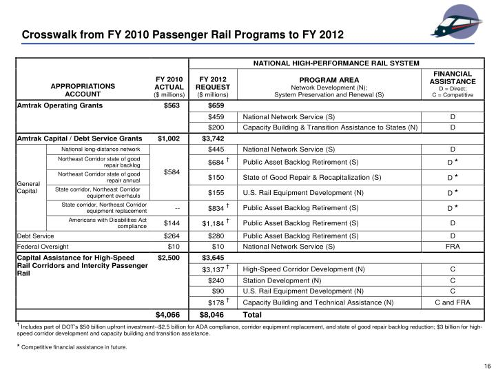 Crosswalk from FY 2010 Passenger Rail Programs to FY 2012