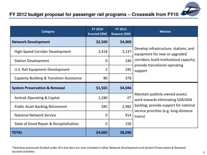 FY 2012 budget proposal for passenger rail programs – Crosswalk from FY10