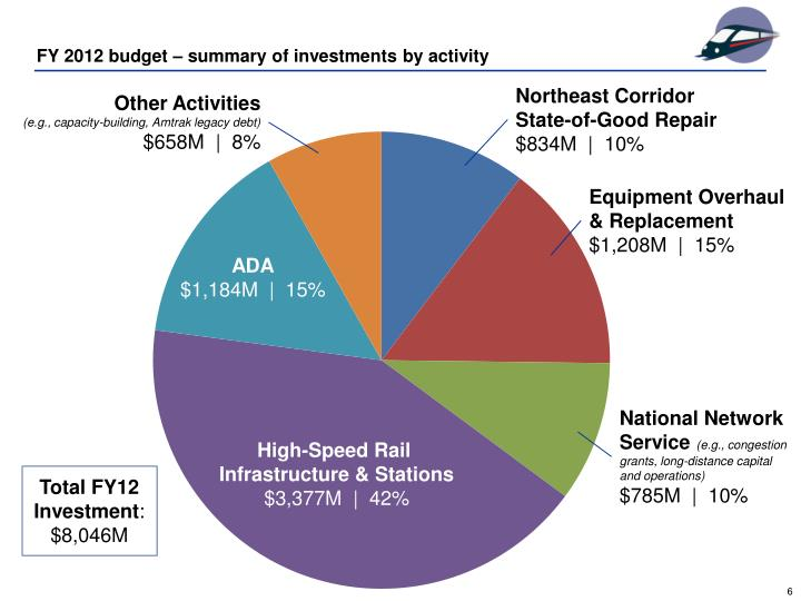 FY 2012 budget – summary of investments by activity